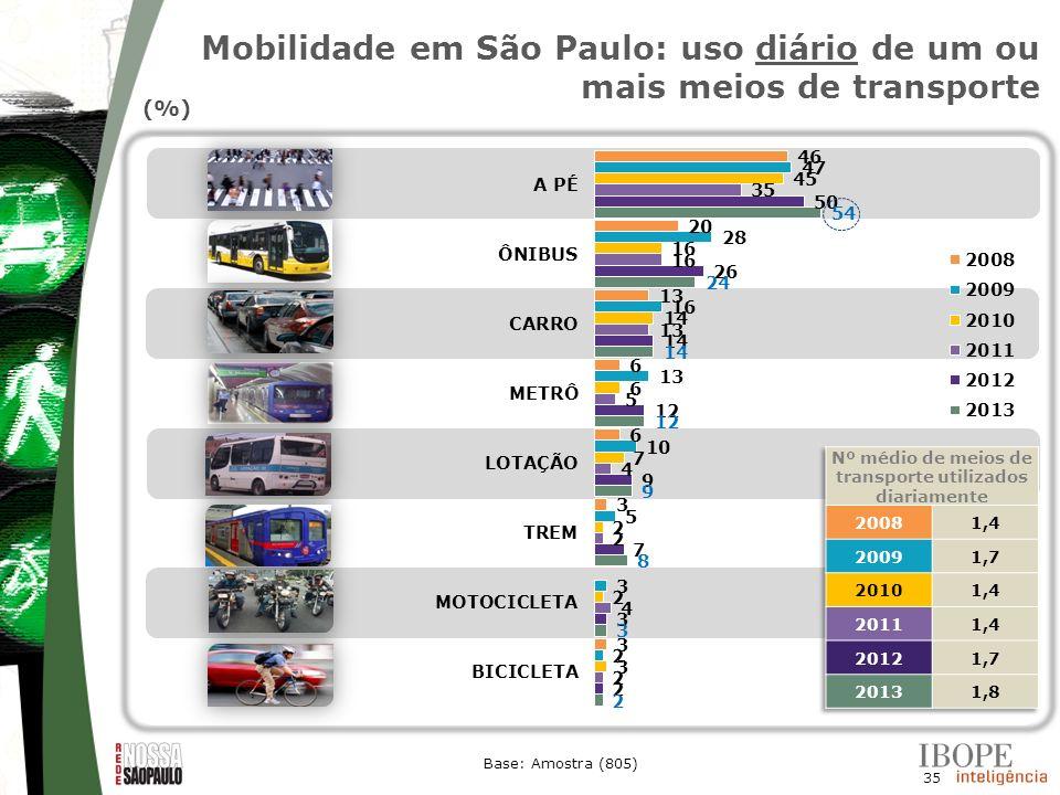 35 (%) Base: Amostra (805) Mobilidade em São Paulo: uso diário de um ou mais meios de transporte