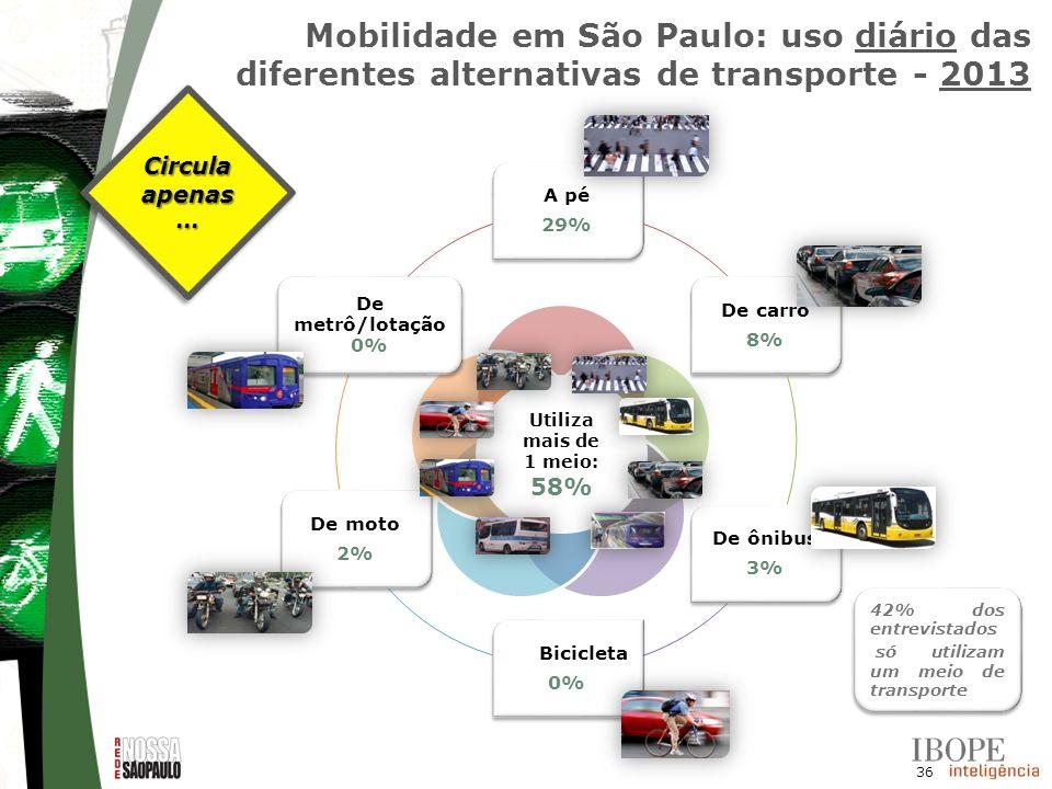 36 A pé 29% De carro 8% De ônibus 3% De Bicicleta 0% De moto 2% De metrô/lotação 0% Circula apenas... Mobilidade em São Paulo: uso diário das diferent