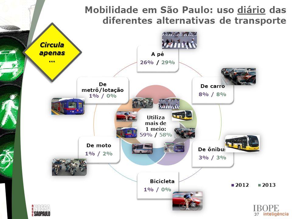 37 A pé 26% / 29% De carro 8% / 8% De ônibus 3% / 3% De Bicicleta 1% / 0% De moto 1% / 2% De metrô/lotação 1% / 0% Circula apenas... Mobilidade em São