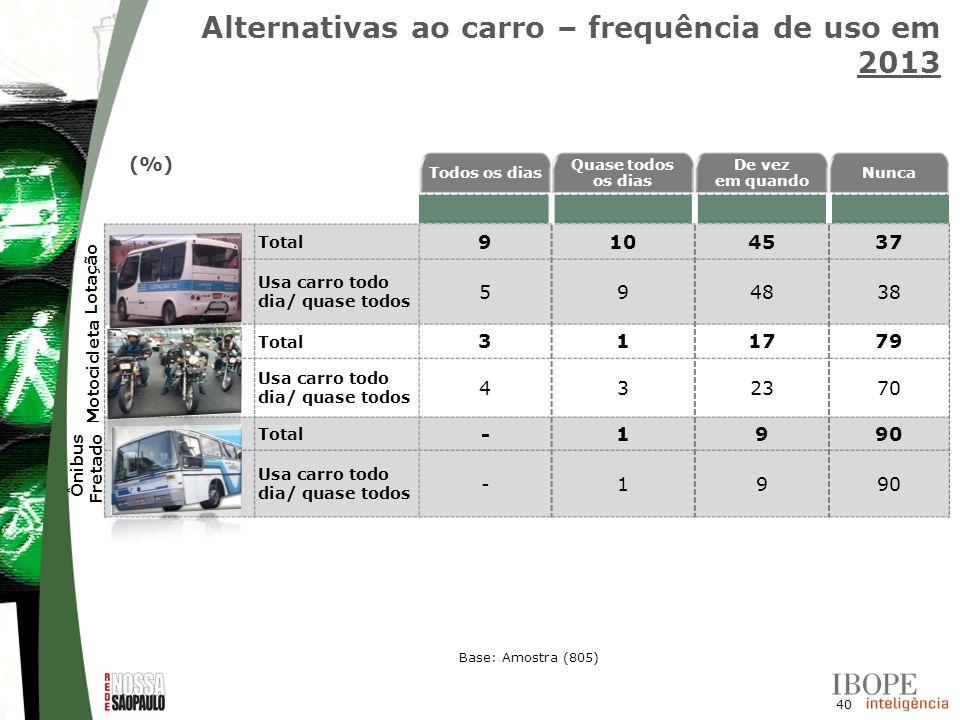 40 Alternativas ao carro – frequência de uso em 2013 Todos os dias Quase todos os dias De vez em quando Nunca Total 9104537 Usa carro todo dia/ quase