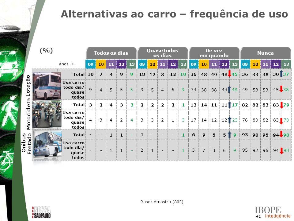 41 Alternativas ao carro – frequência de uso Todos os dias Quase todos os dias De vez em quando Nunca Anos 0910111213091011121309101112130910111213 To