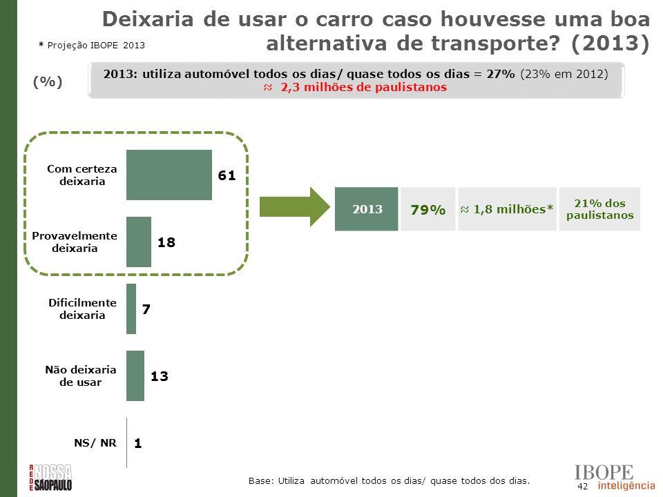 42 (%) 2013 79% 1,8 milhões* 21% dos paulistanos Base: Utiliza automóvel todos os dias/ quase todos dos dias. 2013: utiliza automóvel todos os dias/ q