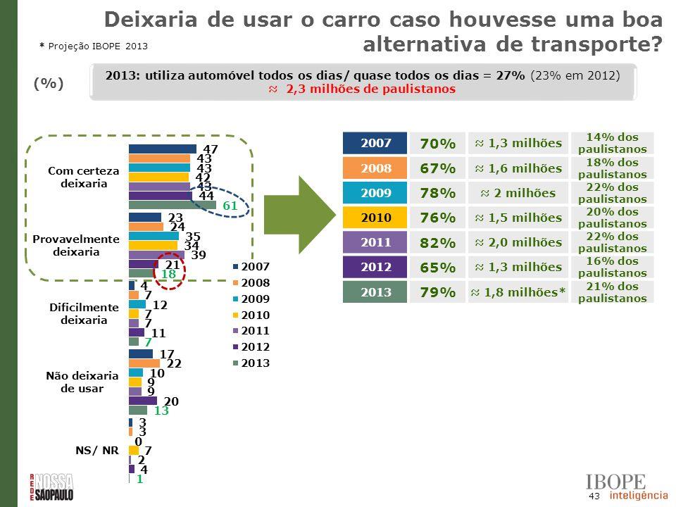 43 (%) 2007 70% 1,3 milhões 14% dos paulistanos 2008 67% 1,6 milhões 18% dos paulistanos 2009 78% 2 milhões 22% dos paulistanos 2010 76% 1,5 milhões 2