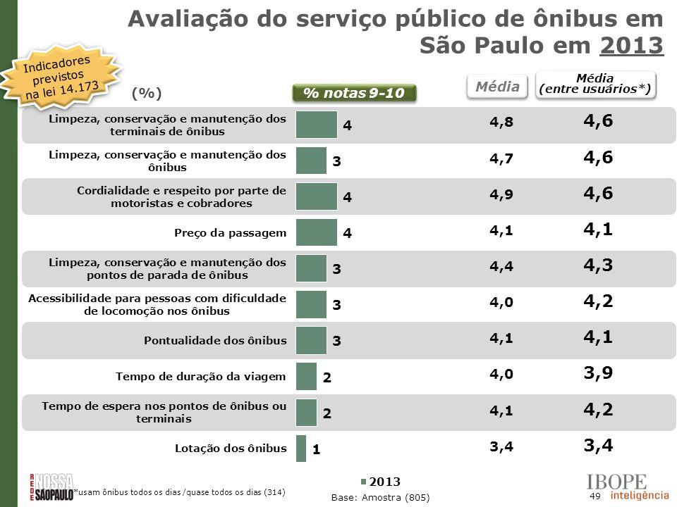 49 Base: Amostra (805) Média (entre usuários*) Média (entre usuários*) % notas 9-10 (%) *usam ônibus todos os dias /quase todos os dias (314) Avaliaçã