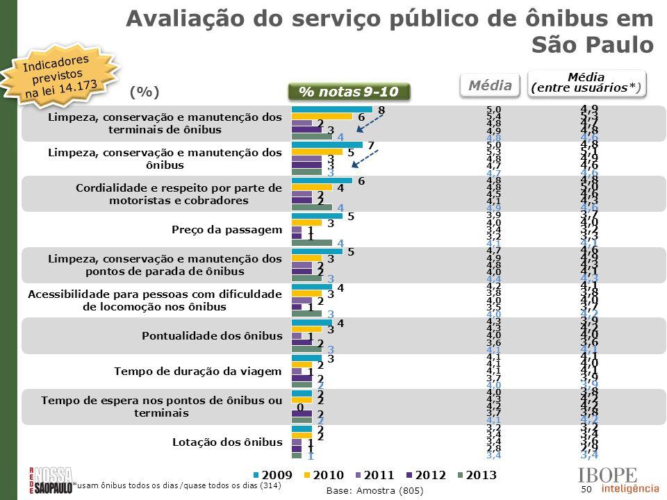 50 Base: Amostra (805) Média (entre usuários*) Média (entre usuários*) % notas 9-10 (%) Avaliação do serviço público de ônibus em São Paulo Indicadore