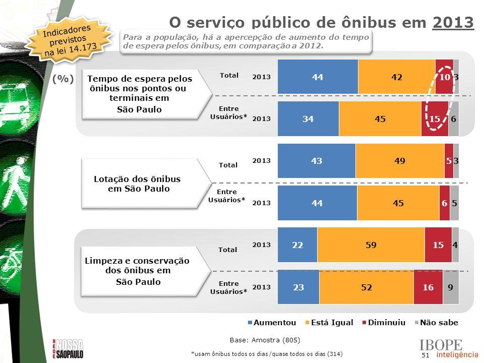 51 Base: Amostra (805) Lotação dos ônibus em São Paulo Limpeza e conservação dos ônibus em São Paulo Limpeza e conservação dos ônibus em São Paulo Tem