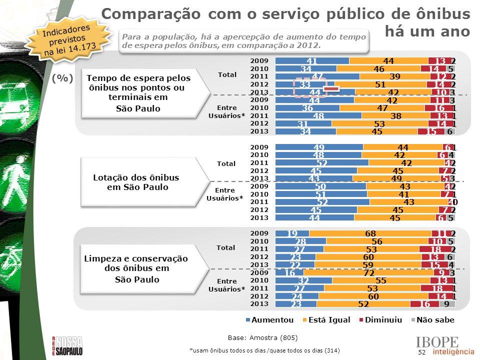 52 Base: Amostra (805) Lotação dos ônibus em São Paulo Limpeza e conservação dos ônibus em São Paulo Limpeza e conservação dos ônibus em São Paulo Tem