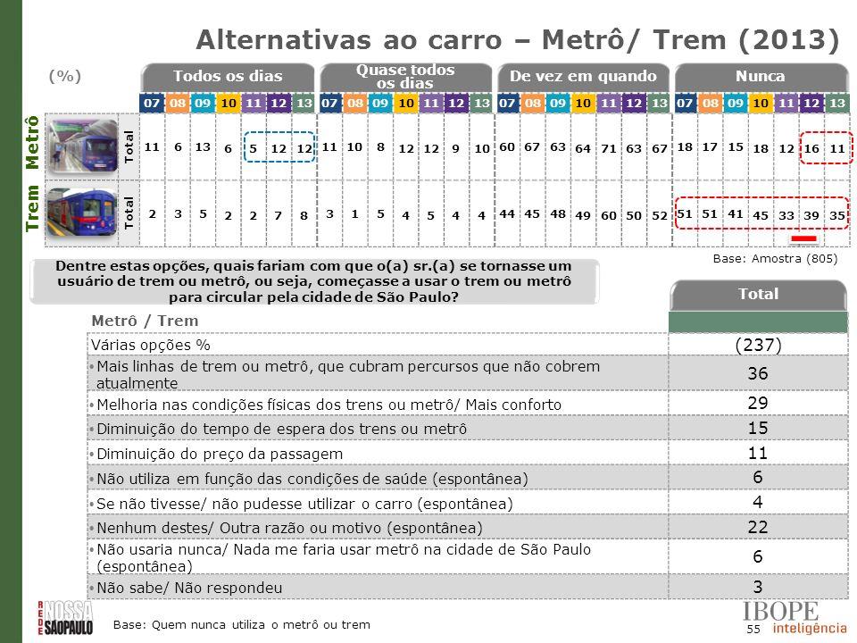 55 Base: Amostra (805) Metrô Alternativas ao carro – Metrô/ Trem (2013) (%)Todos os dias Quase todos os dias De vez em quandoNunca 0708091011121307080