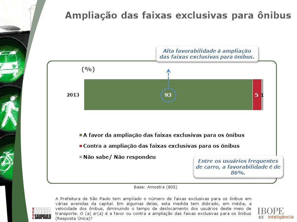 65 Base: Amostra (805) (%) Ampliação das faixas exclusivas para ônibus A Prefeitura de São Paulo tem ampliado o número de faixas exclusivas para os ôn