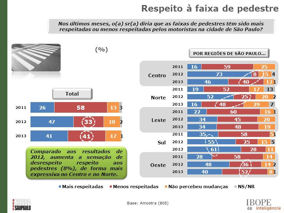 68 Base: Amostra (805) (%) Nos últimos meses, o(a) sr(a) diria que as faixas de pedestres têm sido mais respeitadas ou menos respeitadas pelos motoris