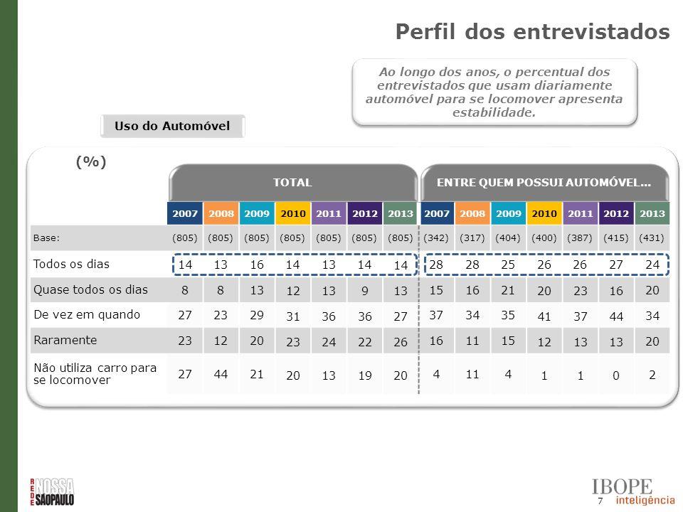 7 Uso do Automóvel TOTALENTRE QUEM POSSUI AUTOMÓVEL... 20072008200920102011201220132007200820092010201120122013 Base: (805) (342)(317)(404)(400)(387)(