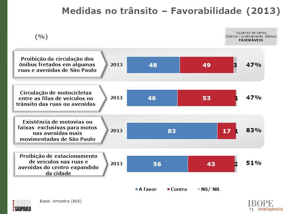 71 (%) Base: Amostra (805) Proibição da circulação dos ônibus fretados em algumas ruas e avenidas de São Paulo Existência de motovias ou faixas exclus