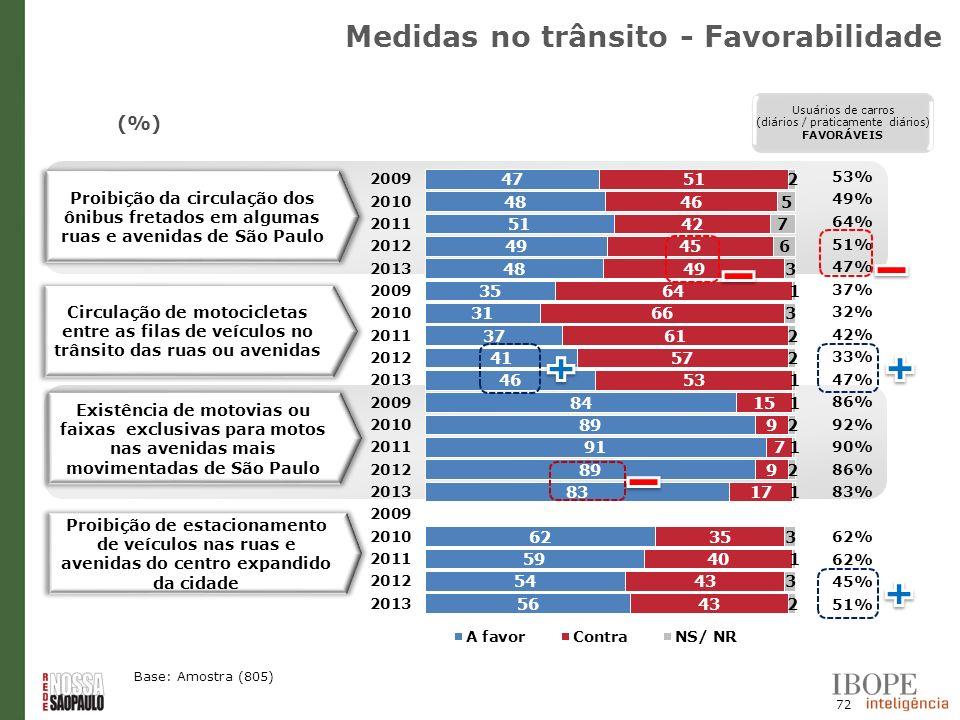 72 (%) Base: Amostra (805) Proibição da circulação dos ônibus fretados em algumas ruas e avenidas de São Paulo Existência de motovias ou faixas exclus