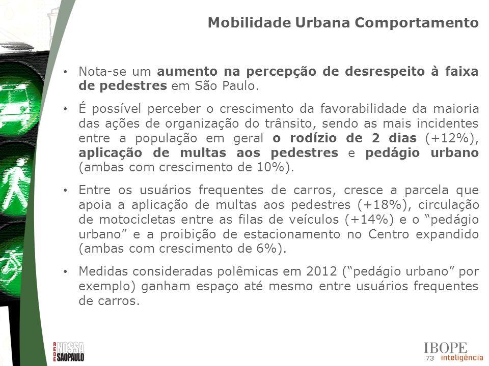 73 Nota-se um aumento na percepção de desrespeito à faixa de pedestres em São Paulo. É possível perceber o crescimento da favorabilidade da maioria da