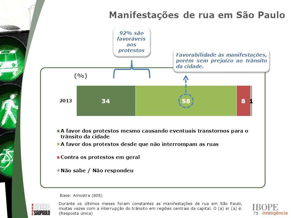75 (%) Manifestações de rua em São Paulo Base: Amostra (805) Favorabilidade às manifestações, porém sem prejuízo ao trânsito da cidade. Durante os últ