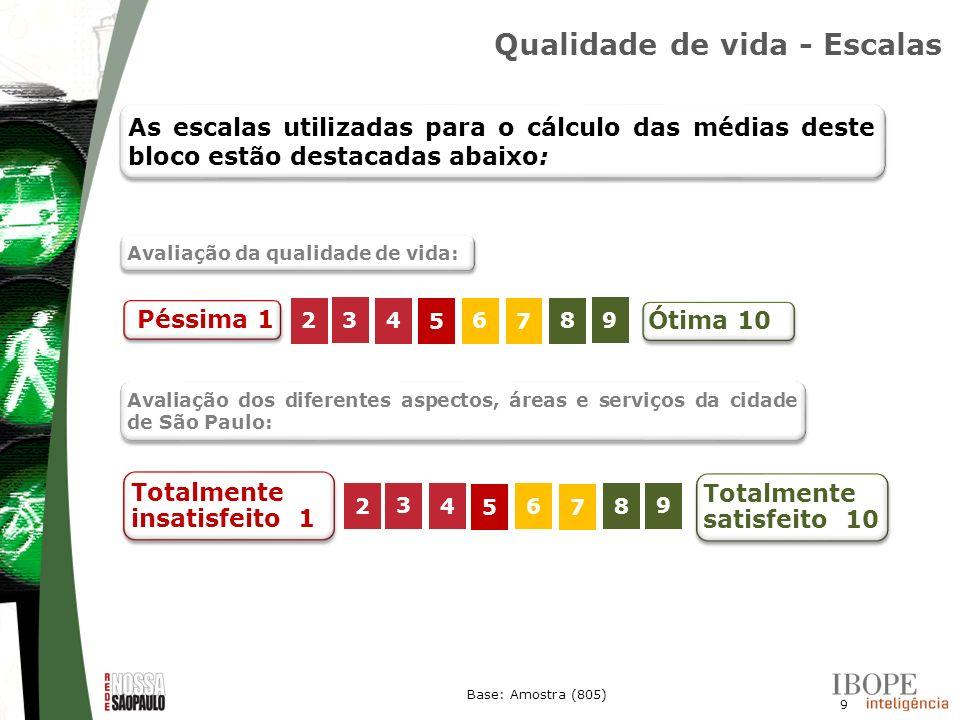9 Base: Amostra (805) Qualidade de vida - Escalas 2 3 4 5 6 7 8 9 Péssima 1 Ótima 10 As escalas utilizadas para o cálculo das médias deste bloco estão
