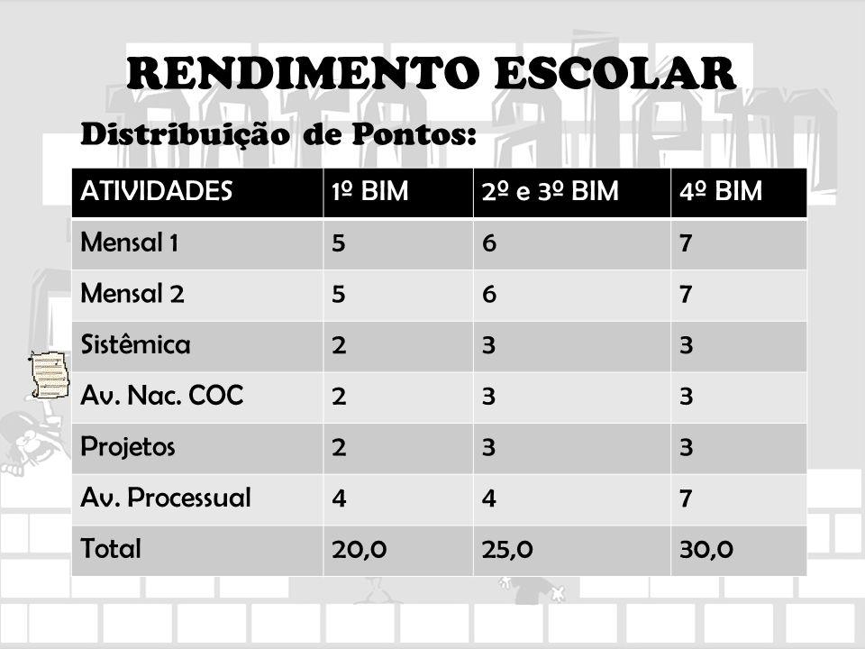 RENDIMENTO ESCOLAR Distribuição de Pontos: ATIVIDADES1º BIM2º e 3º BIM4º BIM Mensal 1567 Mensal 2567 Sistêmica233 Av. Nac. COC233 Projetos233 Av. Proc