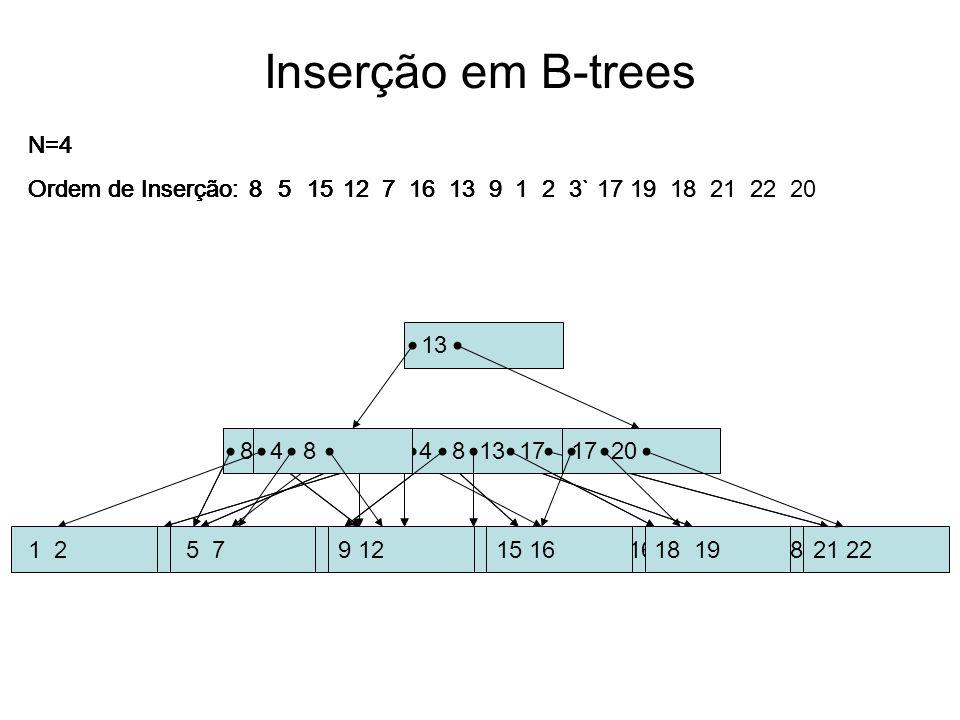Inserção em B-trees 8 N=4 Ordem de Inserção: 8 5 8 N=4 Ordem de Inserção: 8 5 5 8 15 N=4 Ordem de Inserção: 8 515 5 8 12 15 N=4 Ordem de Inserção: 8 5