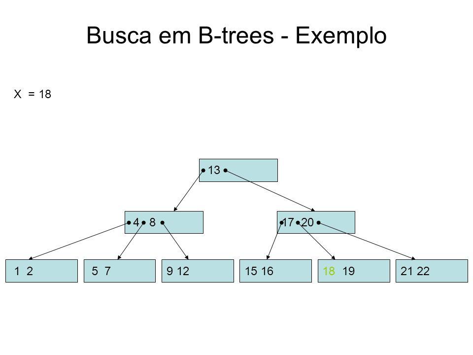 Busca em B-trees - Exemplo 13 X = 18 4 8 5 79 1215 16 1 218 1921 22 17 20 18 19