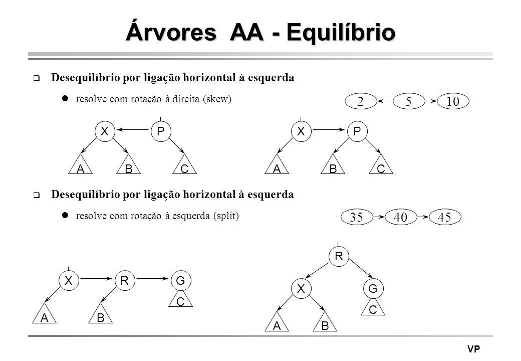 VP Árvores AA - Equilíbrio Desequilíbrio por ligação horizontal à esquerda resolve com rotação à direita (skew) 510 3540 Desequilíbrio por ligação hor