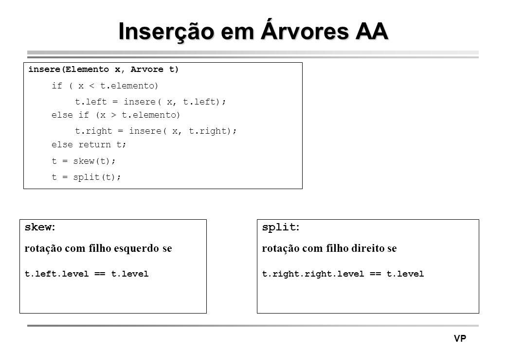 VP Inserção em Árvores AA insere(Elemento x, Arvore t) if ( x < t.elemento) t.left = insere( x, t.left); else if (x > t.elemento) t.right = insere( x,