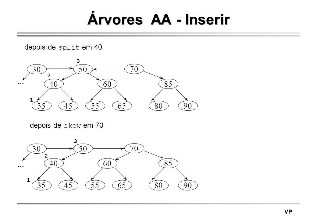 VP Árvores AA - Inserir depois de split em 40 depois de skew em 70 70 85 8090 50 40 3545 60 5565 30 70 85 8090 50 40 3545 60 5565 30... 3 2 1 3 2 1
