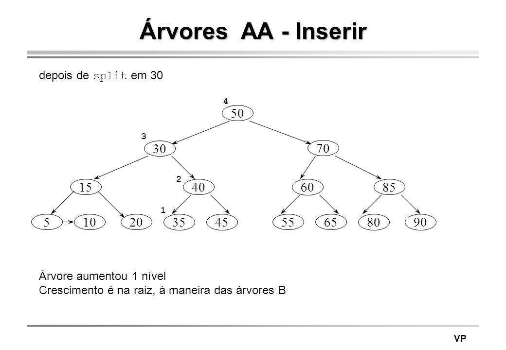 VP Árvores AA - Inserir depois de split em 30 70 85 8090 50 40 3545 60 5565 30 15 51020 Árvore aumentou 1 nível Crescimento é na raiz, à maneira das á