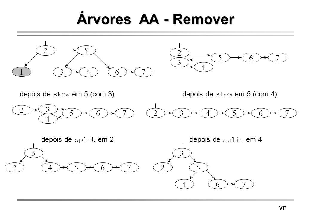 VP Árvores AA - Remover 5 346 2 1 7 5 3 4 6 2 7 depois de skew em 5 (com 3) 5 3 4 6 2 7 depois de skew em 5 (com 4) 324567 depois de split em 2 24567