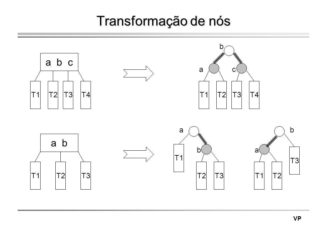 VP Transformação de nós a b c T1T2T3T4T1T2T3T4 b ca a b T1T2T3 T2T3 b a T1T2 a b T1