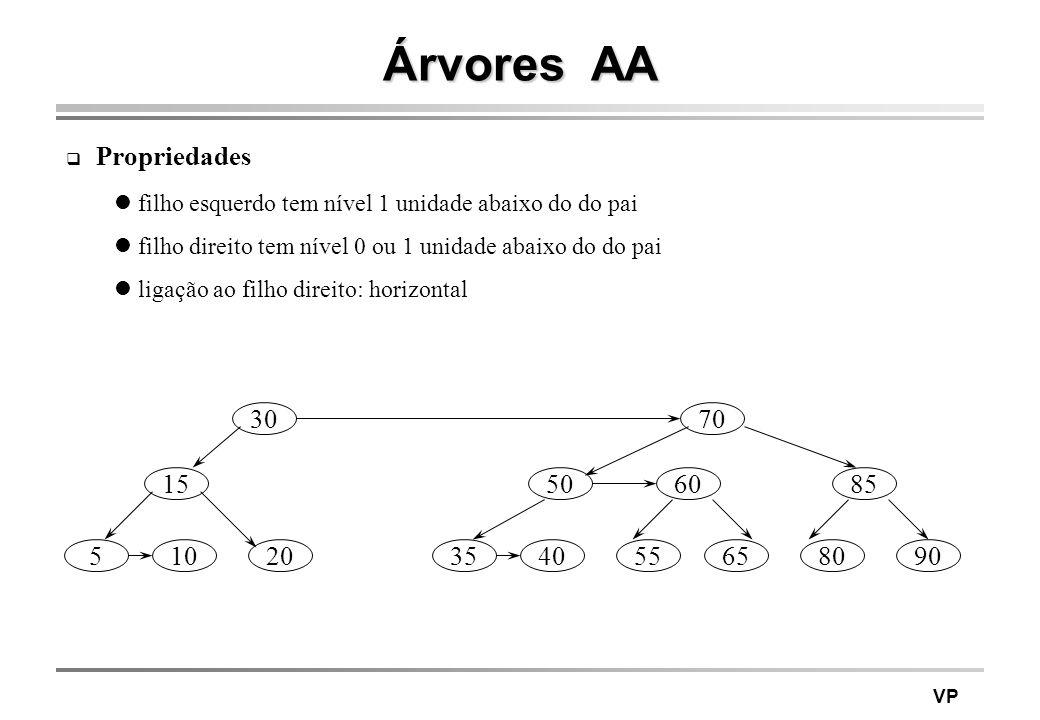 VP Árvores AA Propriedades filho esquerdo tem nível 1 unidade abaixo do do pai filho direito tem nível 0 ou 1 unidade abaixo do do pai ligação ao filh