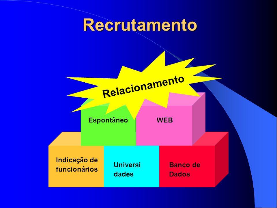 Recrutamento Indicação de funcionários Universi dades Banco de Dados Espontâneo WEB Relacionamento