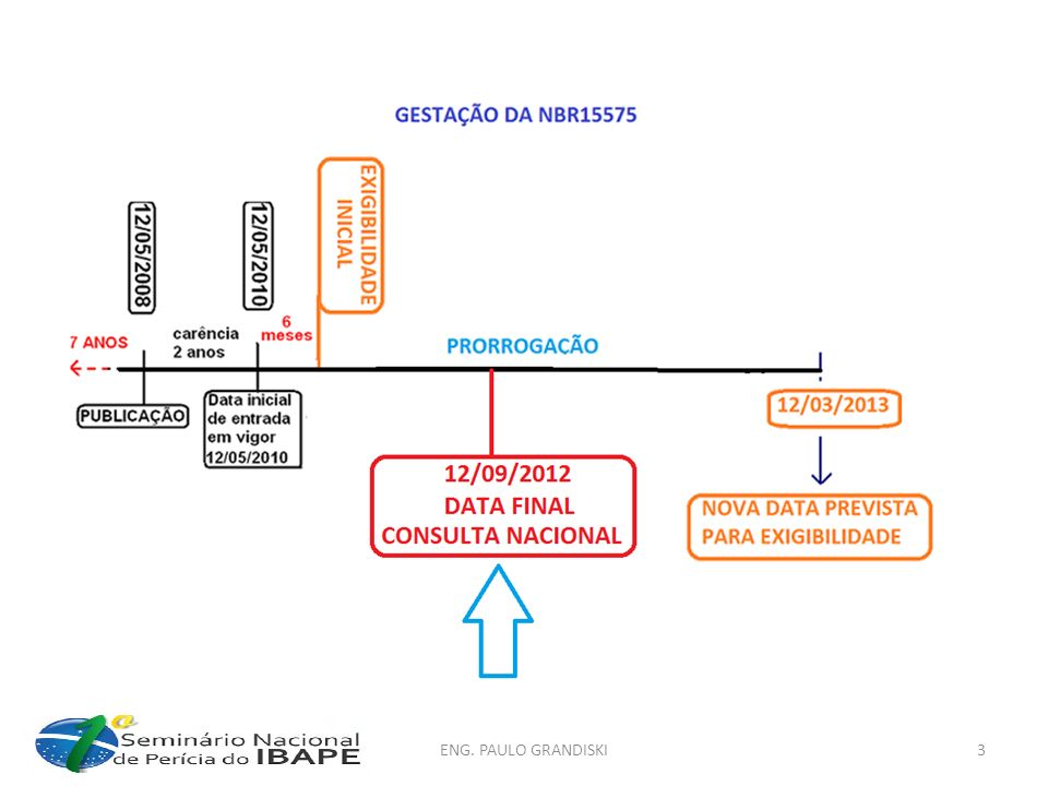 NBR-15575:2012 Parte 1 – Requisitos gerais Parte 2 – Requisitos para os sistemas estruturais Parte 3 – Requisitos para os sistemas de pisos Parte 4 – Requisitos para os sistemas de vedações verticais internos e externos - SVVIE Parte 5 – Requisitos para os sistemas de coberturas Parte 6 – Requisitos para os sistemas hidrosanitários Obs:Não cobrem Sistemas elétricos de edificações habitacionais – obedecer à NBR5410.