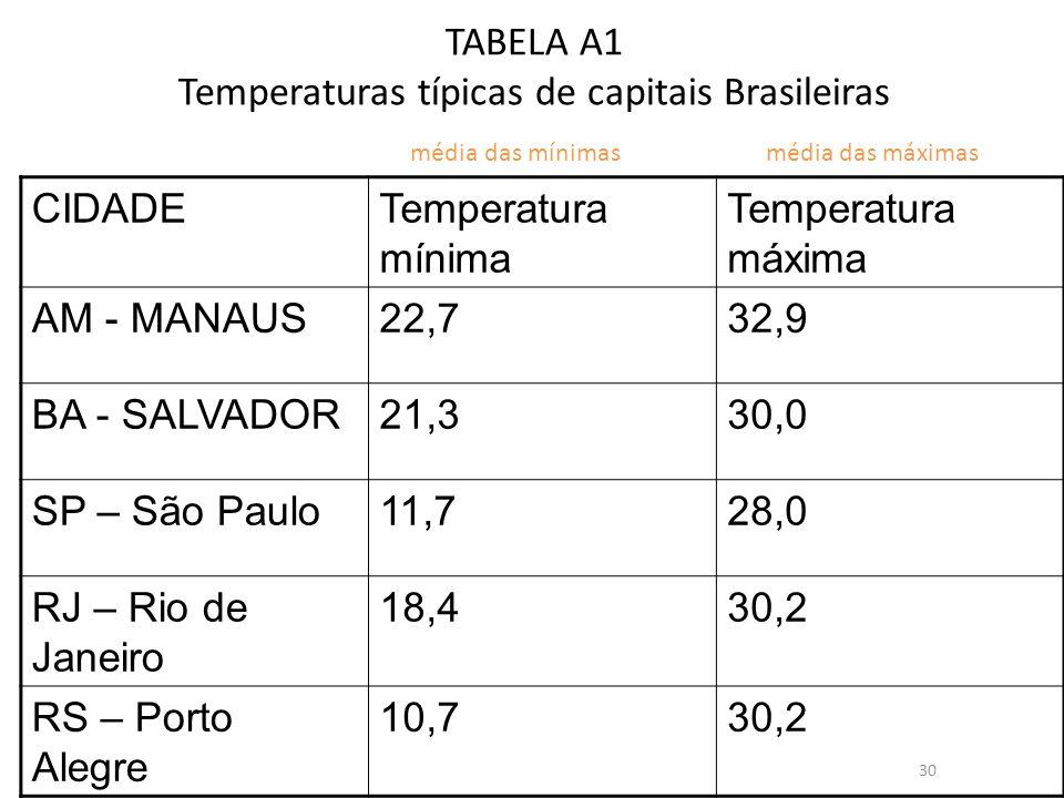 TABELA A1 Temperaturas típicas de capitais Brasileiras CIDADETemperatura mínima Temperatura máxima AM - MANAUS22,732,9 BA - SALVADOR21,330,0 SP – São