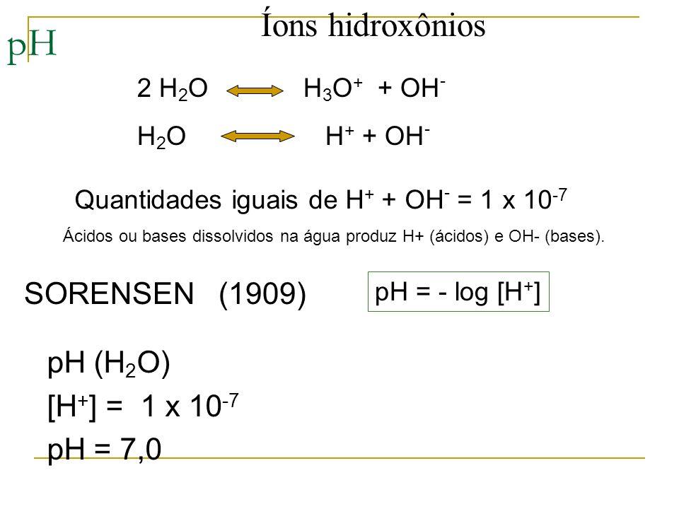 pH Quantidades iguais de H + + OH - = 1 x 10 -7 2 H 2 O H 3 O + + OH - H 2 O H + + OH - SORENSEN (1909) pH (H 2 O) [H + ] = 1 x 10 -7 pH = 7,0 pH = -