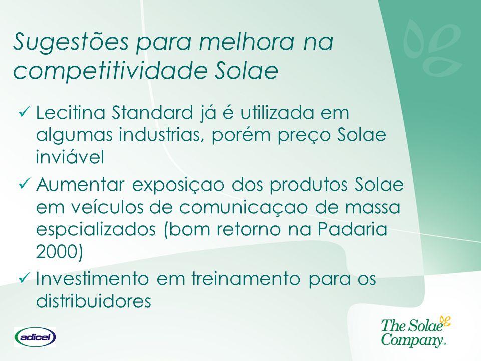 Sugestões para melhora na competitividade Solae Lecitina Standard já é utilizada em algumas industrias, porém preço Solae inviável Aumentar exposiçao