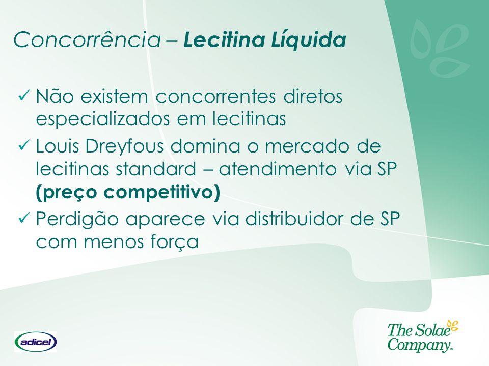 Concorrência – Lecitina Líquida Não existem concorrentes diretos especializados em lecitinas Louis Dreyfous domina o mercado de lecitinas standard – a