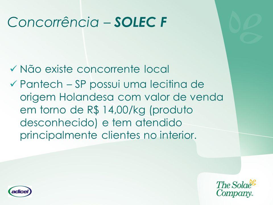 Concorrência – SOLEC F Não existe concorrente local Pantech – SP possui uma lecitina de origem Holandesa com valor de venda em torno de R$ 14,00/kg (p