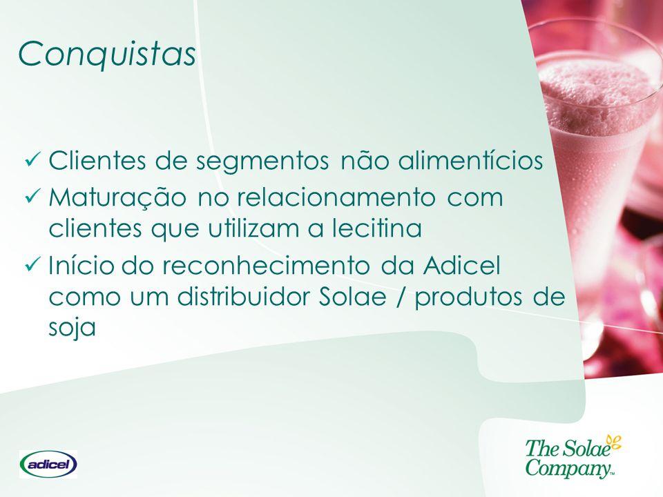 Conquistas Clientes de segmentos não alimentícios Maturação no relacionamento com clientes que utilizam a lecitina Início do reconhecimento da Adicel
