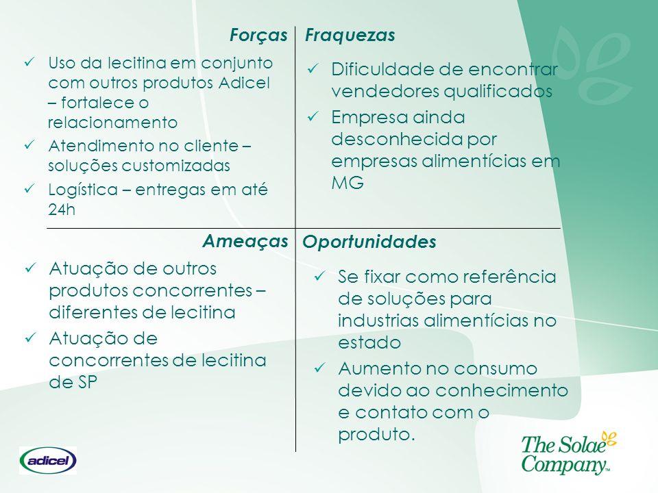 Forças Oportunidades Ameaças Fraquezas Uso da lecitina em conjunto com outros produtos Adicel – fortalece o relacionamento Atendimento no cliente – so