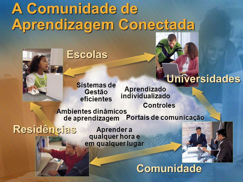 Aprendizado individualizado Controles Aprender a qualquer hora e em qualquer lugar Ambientes dinâmicos de aprendizagem Sistemas de Gestão eficientes P