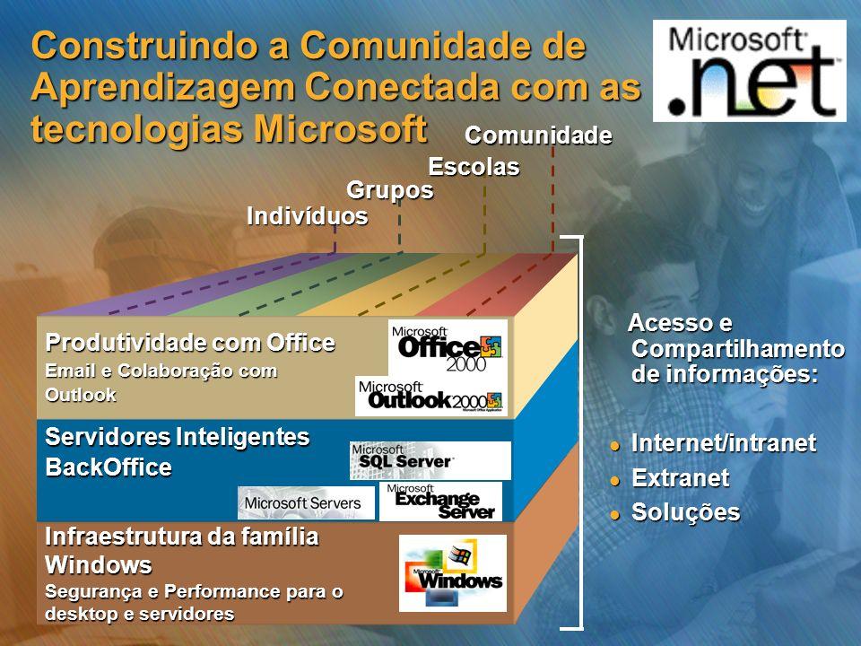 Infraestrutura da família Windows Segurança e Performance para o desktop e servidores Servidores Inteligentes BackOffice Produtividade com Office Emai