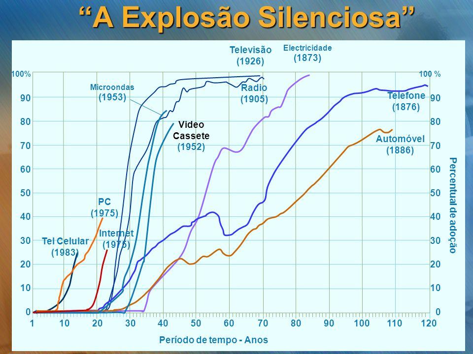 A Explosão Silenciosa 1 Percentual de adoção 100% 90 80 70 60 50 40 30 20 10 0 100 % 90 80 70 60 50 40 30 20 10 0 100908070605040302010110120 Tel Celu