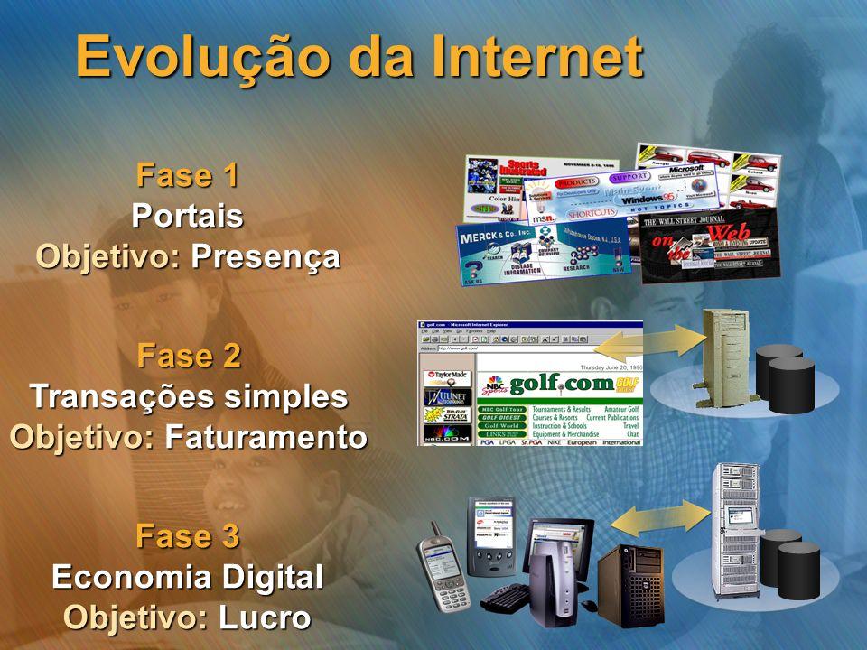 Evolução da Internet Fase 1 Portais Objetivo: Presença Fase 2 Transações simples Objetivo: Faturamento Fase 3 Economia Digital Objetivo: Lucro