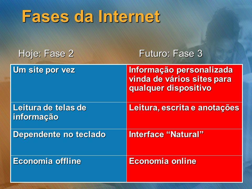Fases da Internet Hoje: Fase 2 Futuro: Fase 3 Economia online Economia offline Interface Natural Dependente no teclado Leitura, escrita e anotações Le