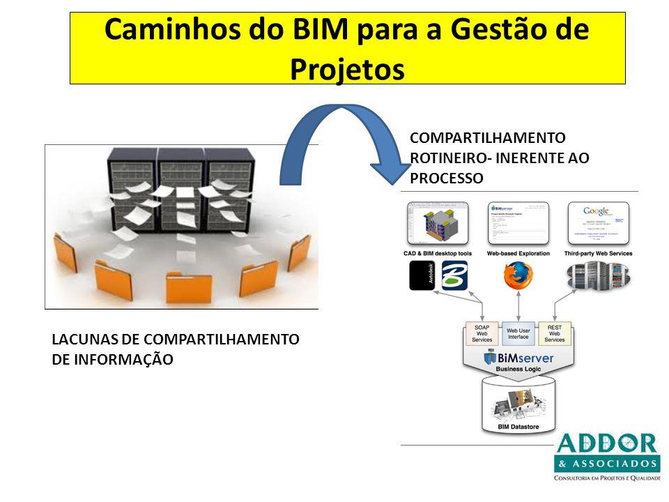 Caminhos do BIM para a Gestão de Projetos LACUNAS DE COMPARTILHAMENTO DE INFORMAÇÃO COMPARTILHAMENTO ROTINEIRO- INERENTE AO PROCESSO
