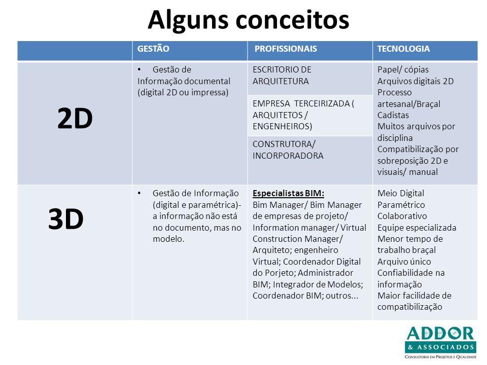 Alguns conceitos GESTÃO PROFISSIONAISTECNOLOGIA 2D Gestão de Informação documental (digital 2D ou impressa) ESCRITORIO DE ARQUITETURA Papel/ cópias Ar