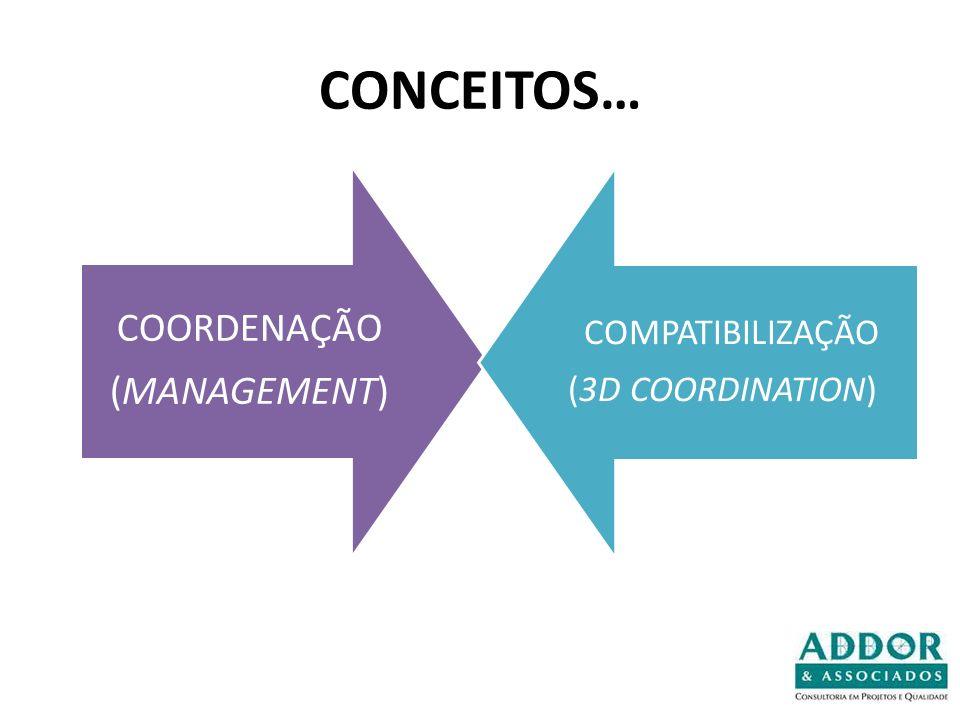 CONCEITOS… COORDENAÇÃO (MANAGEMENT) COMPATIBILIZAÇÃO (3D COORDINATION)