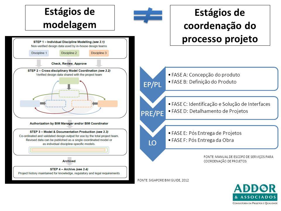 EP/PL FASE A: Concepção do produto FASE B: Definição do Produto PRE/PE FASE C: Identificação e Solução de Interfaces FASE D: Detalhamento de Projetos