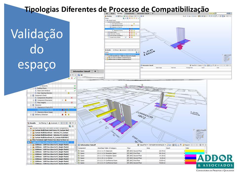 Tipologias Diferentes de Processo de Compatibilização