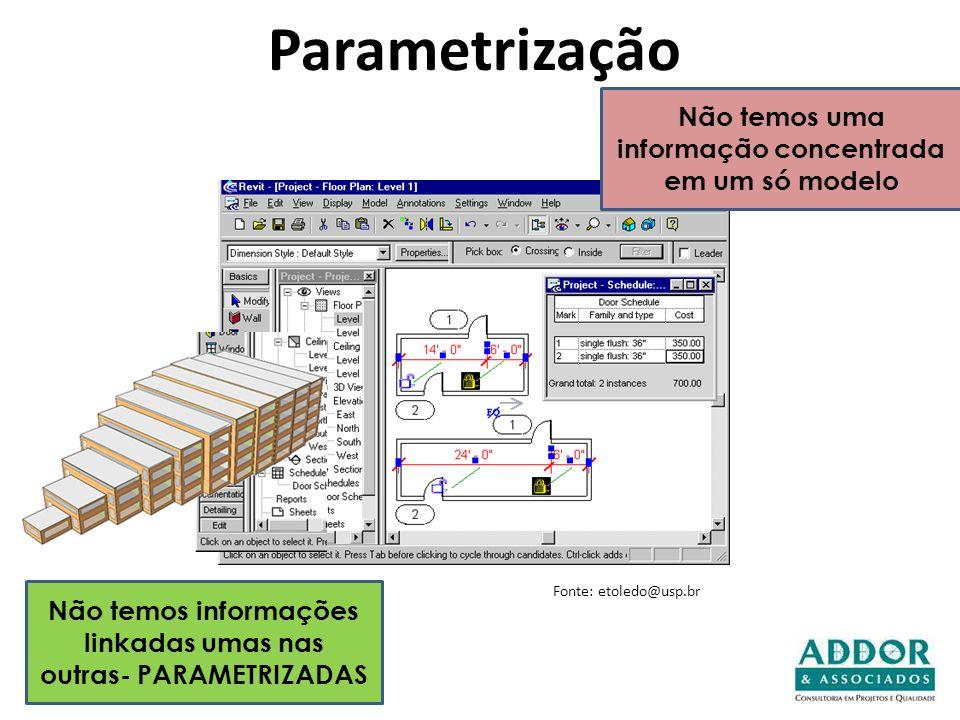 Não temos informações linkadas umas nas outras- PARAMETRIZADAS Parametrização Não temos uma informação concentrada em um só modelo Fonte: etoledo@usp.